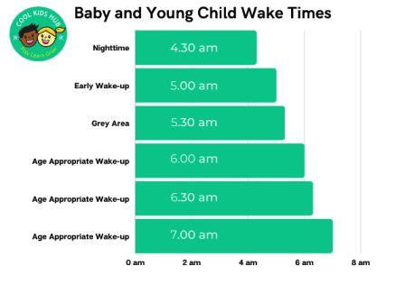 Early Wake Times